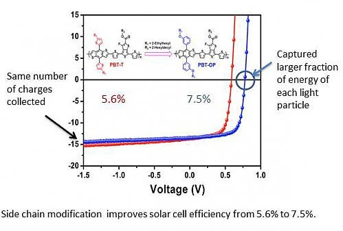 NCSU organic solar cell efficiency breakthrough