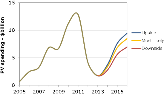 140128_solar_photovoltaic_capital_equipment_spending_cycles_between_2005_and_2016