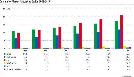 Cumulative-Market-Forecast-by-Region-2012-2017