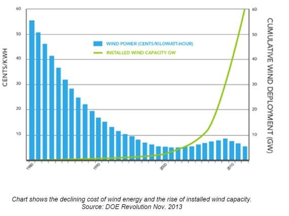 DOE Wind Energy Revolution 2013