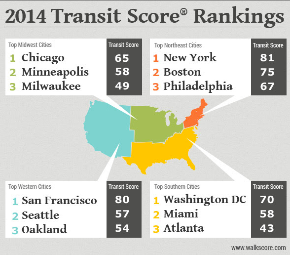 Walk Score regional city transit rankings