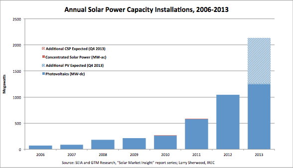 Figure 1: Installed Solar Capacity—Minnesota – Minnesota Solar Jobs Census 2013