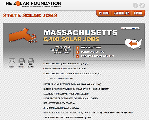 http://thesolarfoundation.org/solarstates/massachusetts