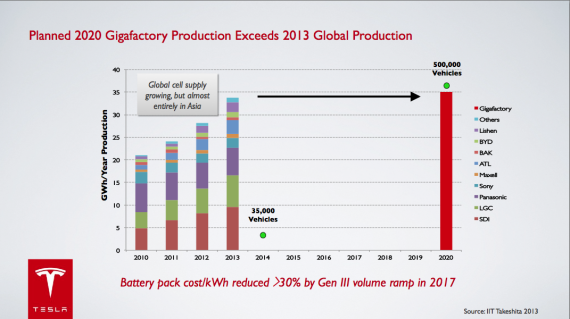 By 2020 Tesla hopes to br producing as many lithium Ion batteries as the entire world does now - Courtesy Tesla Motors