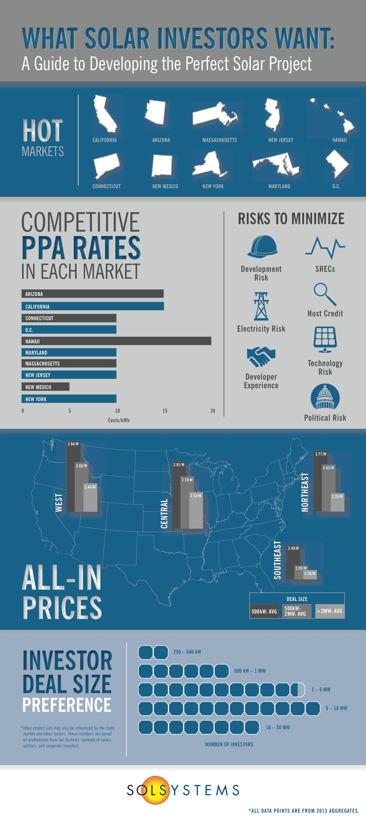 What Solar Investors Want (Infographic) | CleanTechnica