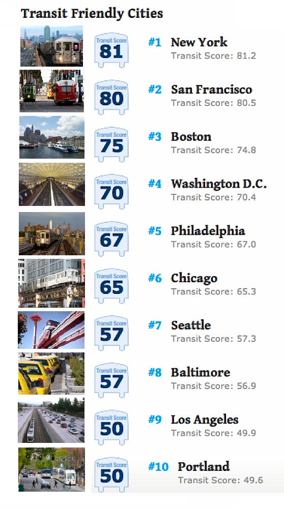 Transit-friendly cities