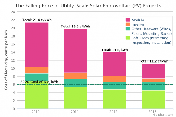 How The Us Is Driving Down Utility Scale Solar Costs