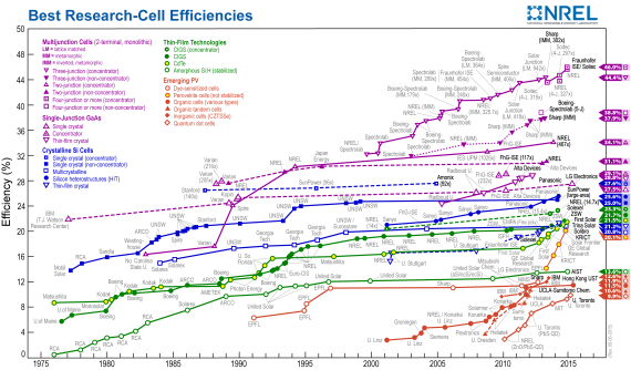 Most Efficient Solar Panels & Cells Records