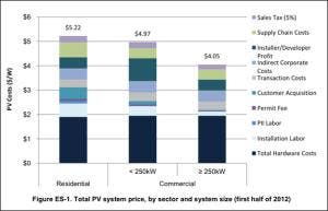 Figure: By NREL, Benchmarking Non-hardware balance-of-system (soft) costs for US photovoltaic systems, using a bottom-up approach and installer survey -- second edition, October 2013