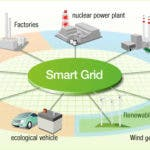 Global Smart Grid Investment Grows, China Leads, US Falls Behind