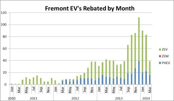 Fremont's EV Rebated By Month