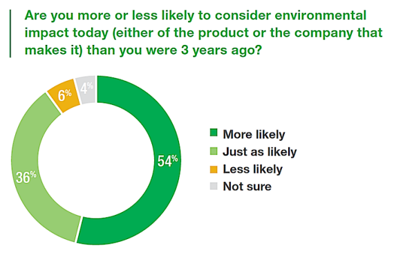 New National Poll – U.S. Homeowners Weigh In on Clean Energy