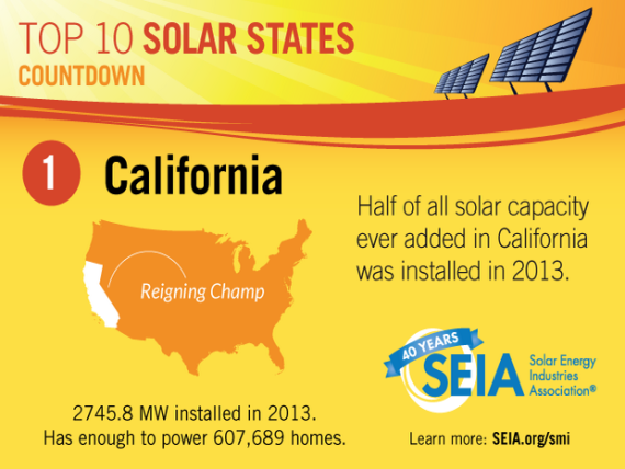 SEIA California Solar Capacity