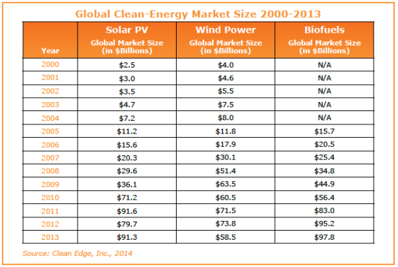 Global Clean Energy Market Size 2000-2013