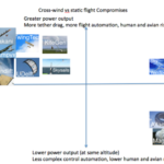 Airborne Wind Energy: It's All Platypuses Instead Of