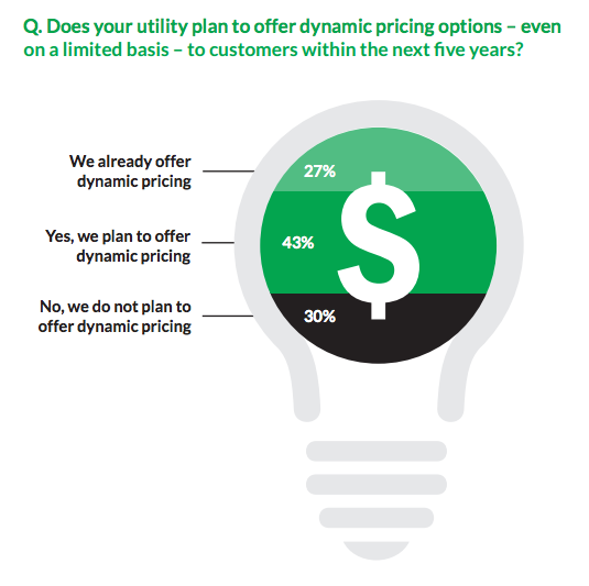 dynamic pricing utilities