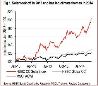 hsbc-solar-stocks