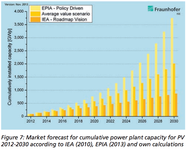 solar PV growth forecasts