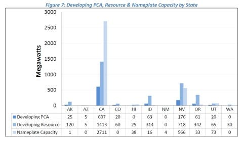 GEA-chart-figure_7_developing_pcas