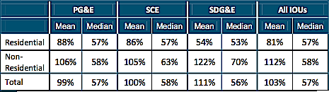 "Table 56 from a CPUC report that shows the inequalities within NEM rates and that, as a class, they are fair. Some solar owners dispute these figures because energy produced and consumed by  home owners are included in the calculation of utility ""costs."" (Lost income!)"