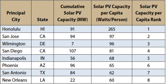 """Table ES-2. The """"Solar Stars"""" (Cities with More Than 50 Watts of Installed Solar PV Capacity per Person, End of 2013)"""