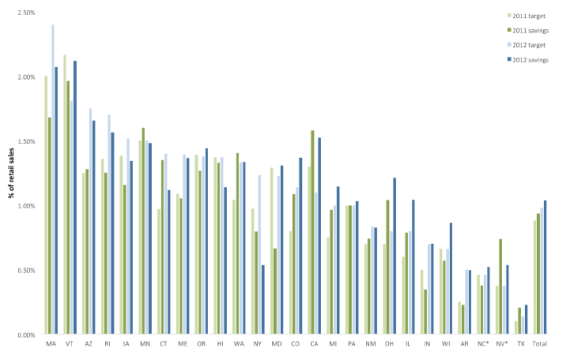Annual efficiency targets and savings 2011-2012