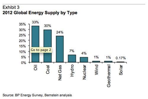 bernstein-energy-supply
