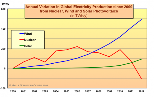 global electricity production