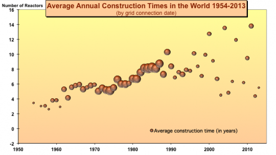 nuclear construction times
