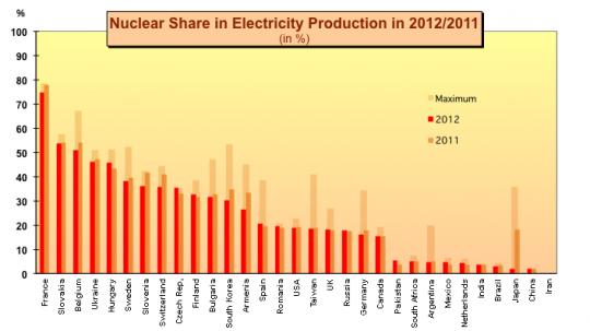 nuclear share by country