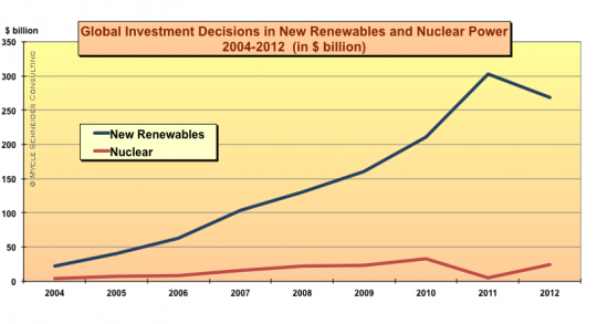 renewable energy nuclear investment
