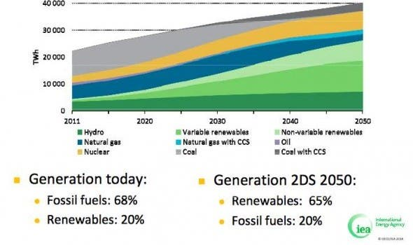IEA-renewables-turn