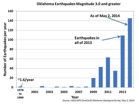 USGS warning Oaklahoma earthquakes
