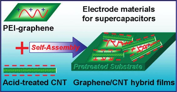 New Graphene + Carbon Nanotube Supercapacitor Rivals ...