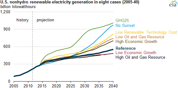 Renewable Electricity Generation Projections Related To