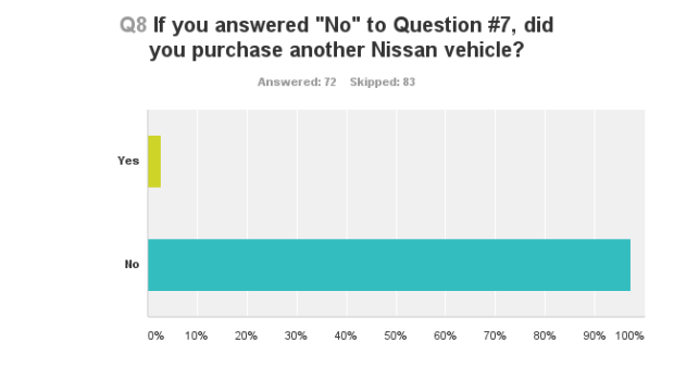 Nissan LEAF Shopper Survey 11
