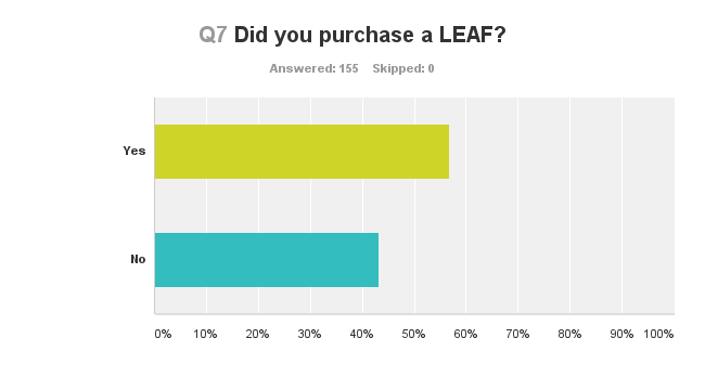 Nissan LEAF Survey 10
