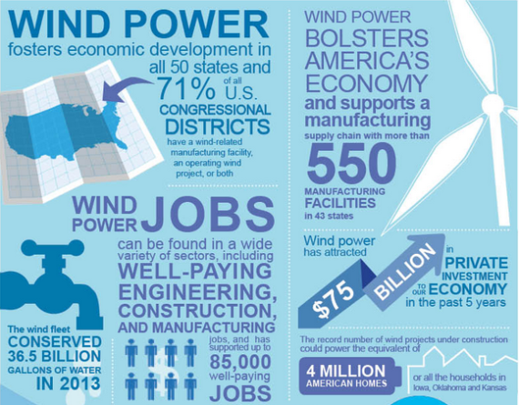 Wind energy economic benefits
