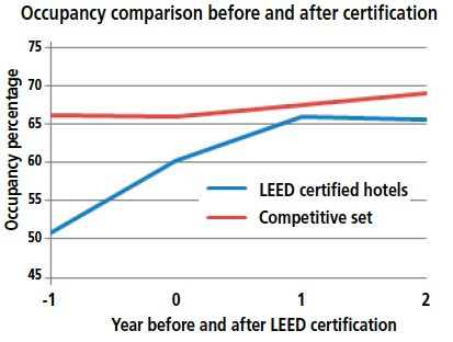 LEED certified hotel occupancy