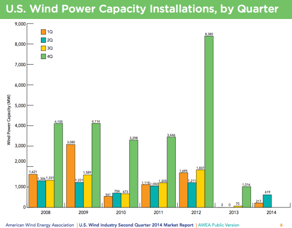 US Wind Power Capacity Installations by Quarter US Wind Industry