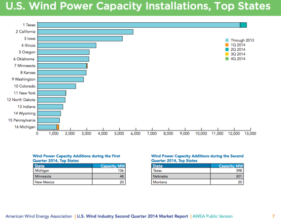 US Wind Power Capacity by State Texas Wind Industry