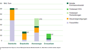 germany energy subsidies