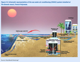 Seawater air conditioning x-section from IRENA renewables and island tourism report