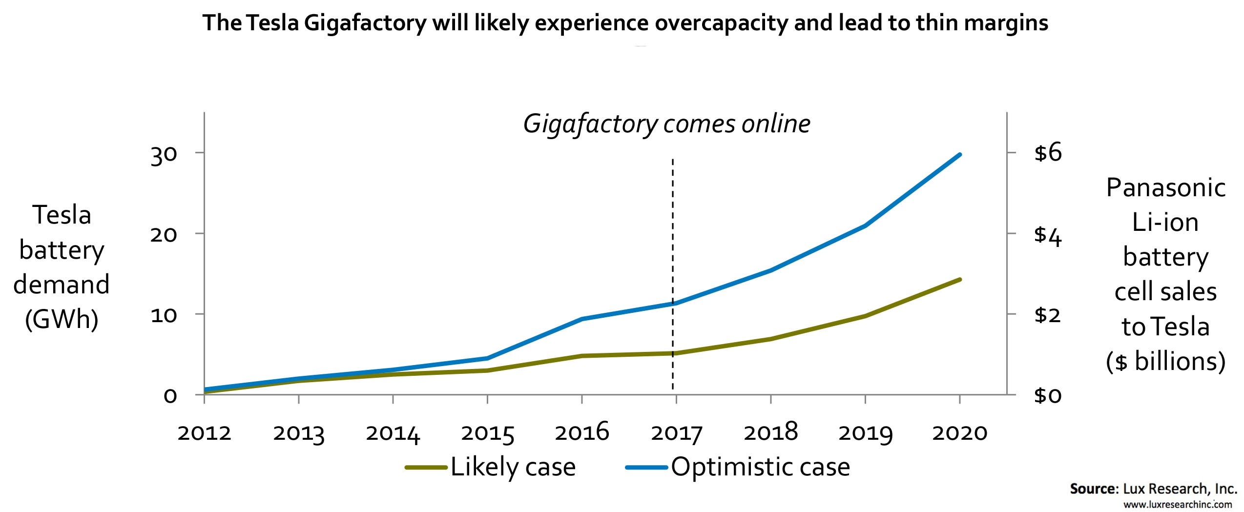 Lux Research Predicts +50% Overproduction For Gigafactory ...