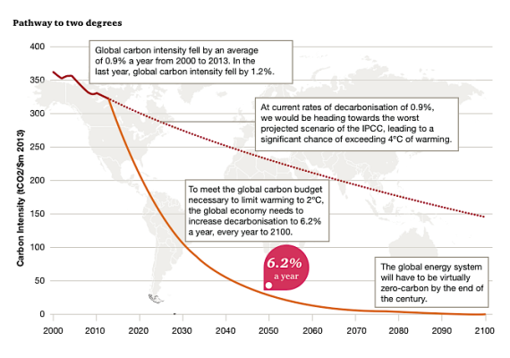 Low Carbon Economy Index Pathway to 2 degrees (http://pwc.blogs.com/files/lcei-2014-embargoed-to-0001-cet-8-september-2014-final.pdf)