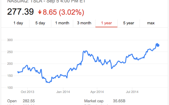 Tesla stock price is kind of high right now says elon for Tesla motors stock quote