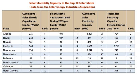 Solar electric capacity in the top 10 solar energy states (Environment America)