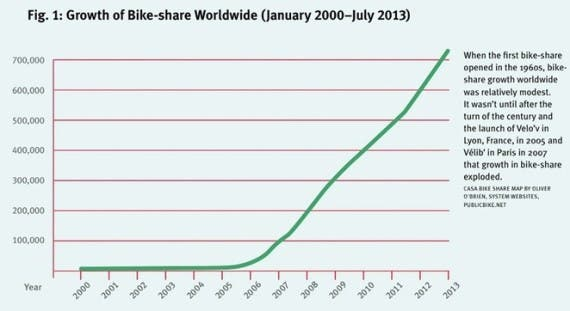 bikeshare growth