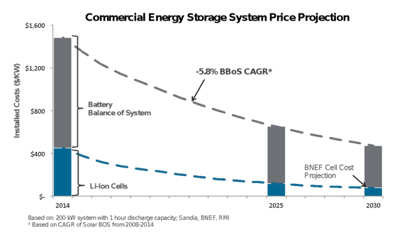 New Rmi Project Aims To Sustain Battery Cost Reduction