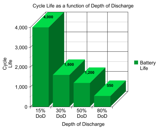 At 2%,  we can get 3.5 million cycles